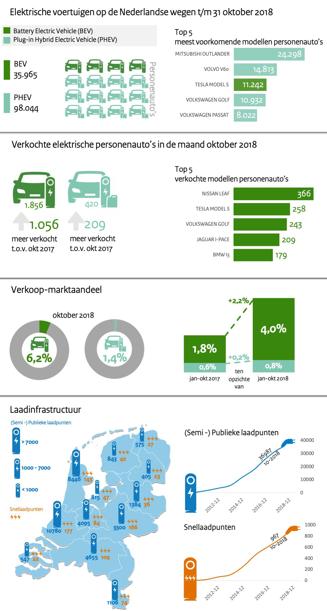 elektrisch vervoer nederland infographic oktober 2018