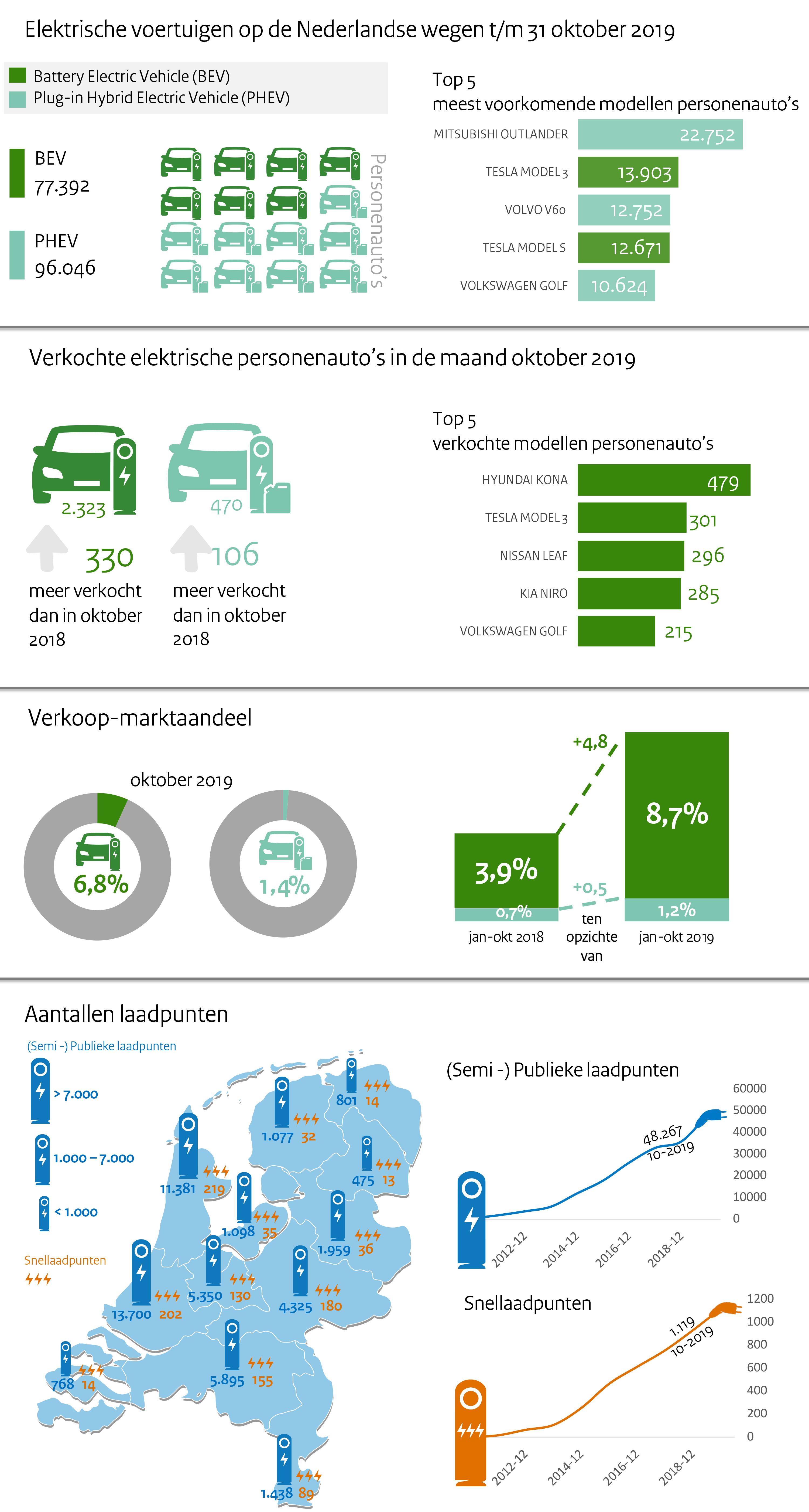 Elektrisch vervoer Nederland - Infographic januari 2018