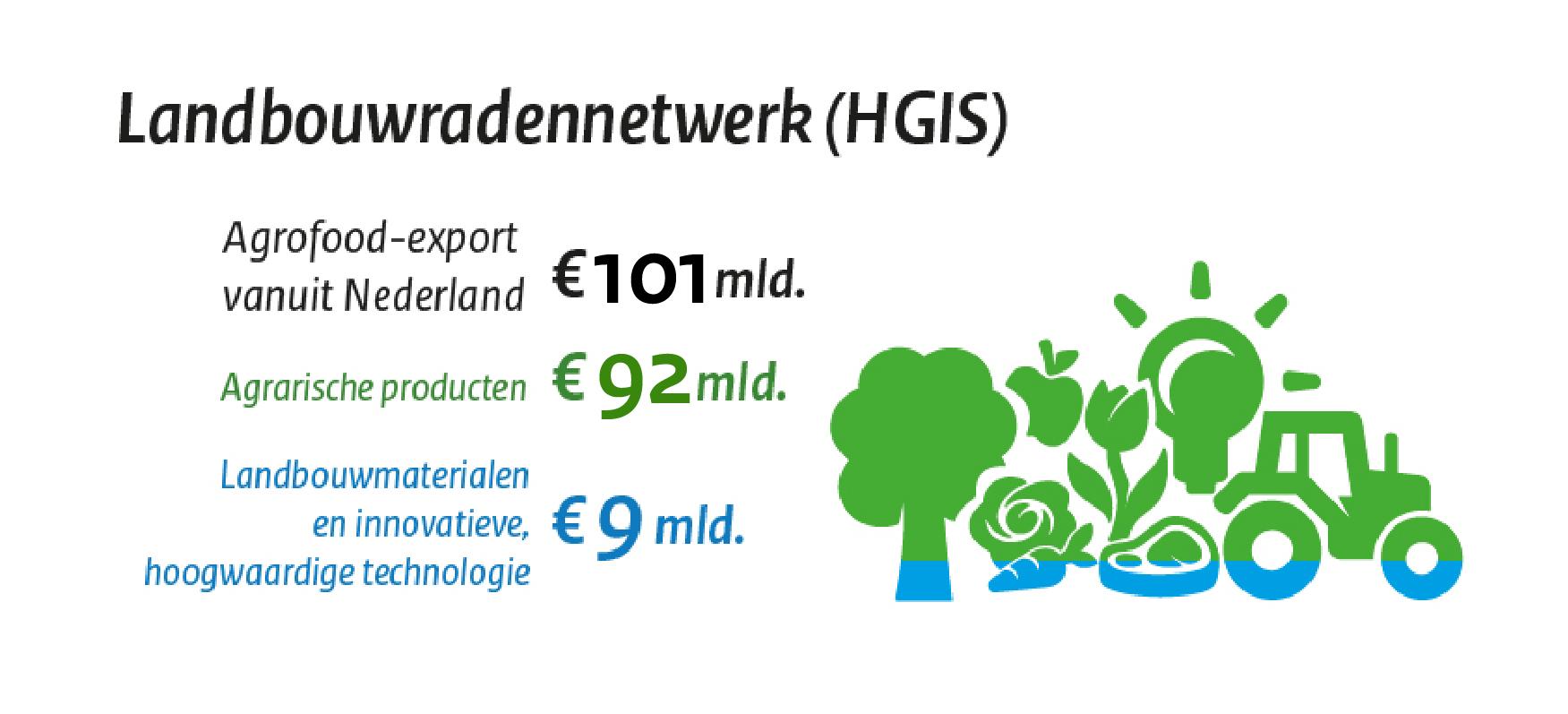Infographic Landbouwradennetwerk (HGIS) Agrofood-export vanuit Nederland €101 mld., agrarische producten €92 mld., Landbouwmaterialen en innovatieve, hoogwaardige technologie €9 mld.