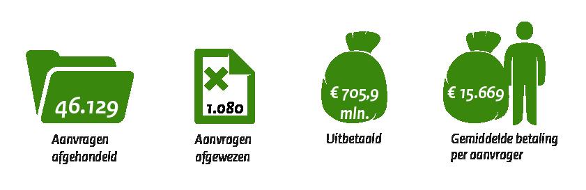 Infographic resultaten GLB aanvragen afgehandeld 46.129, aanvragen afgewezen 1.080, uitbetaald €705,9 mln., gemiddelde betaling per aanvrager €15.669
