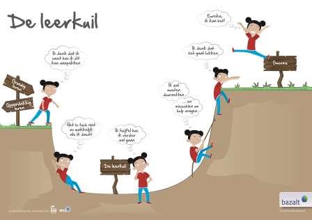Laat zien hoe het leerproces bij grondig leren verloopt